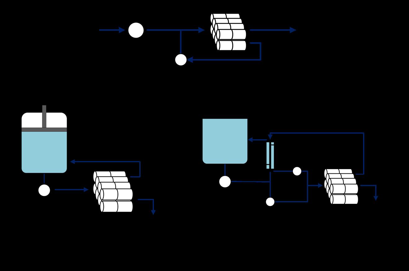 Das CCD-Verfahren
