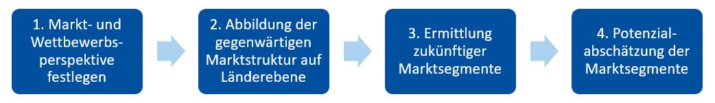 Grafik zum Arbeitspaket 6 im KonTriSol-Projekt